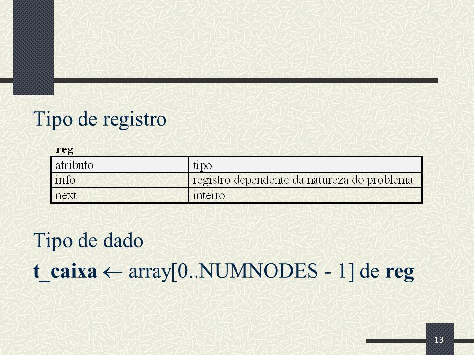 Tipo de registro Tipo de dado t_caixa  array[0..NUMNODES - 1] de reg